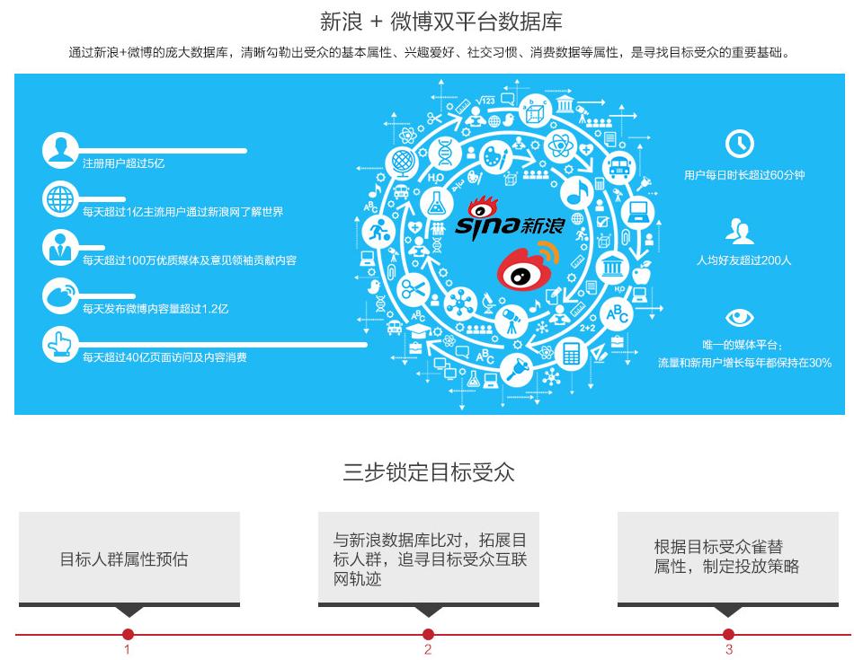 新浪+微博双平台数据库